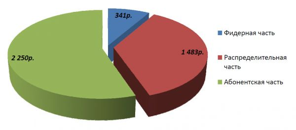 Диаграмма стоимости материалов для варианта «шлейф» 50%