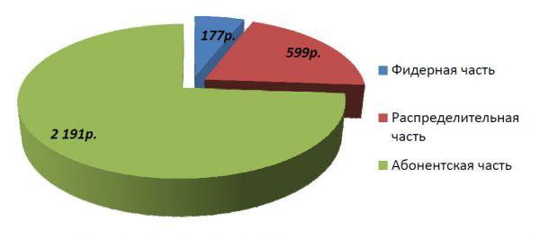 Диаграмма стоимости материалов для варианта «звезда» 100%