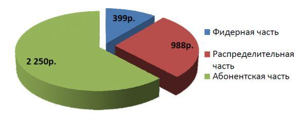 Диаграмма стоимости материалов для варианта «звезда» 50%