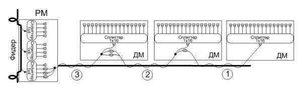Схема подключения дроп-муфт для варианта «шлейф» 100%